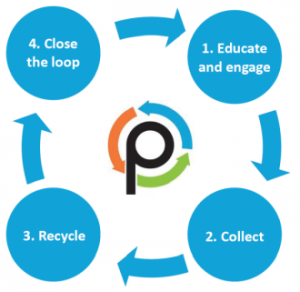 Plastic Police Closing the loop on soft plastics recycling